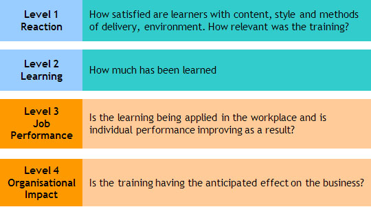 criticisms of kirkpatricks four levels of evaluation Is it practical to measure the efficiency of fll training at kirkpatrick's level 4 ( results)  levels of training evaluation, using kirkpatrick's model for training.